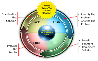 Picture of Shewhart's PDCA Wheel