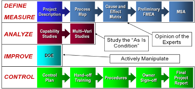 Picture of DMAIC Tools Roadmap