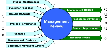 article review why knowledgement management Knowledge management research & practice (kmrp) is a peer-reviewed  academic journal covering all aspects of managing knowledge, organisational.