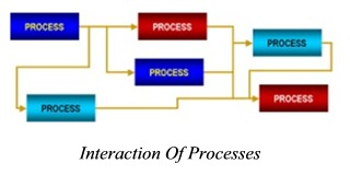 Process Interation